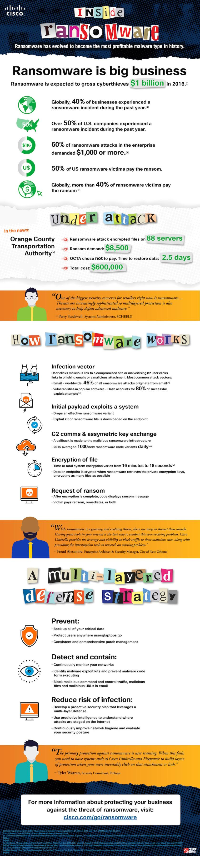 infographic-ransomware