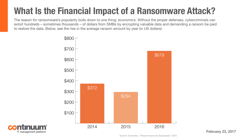 What Is the Financial Impact of a Ransomware Attack?
